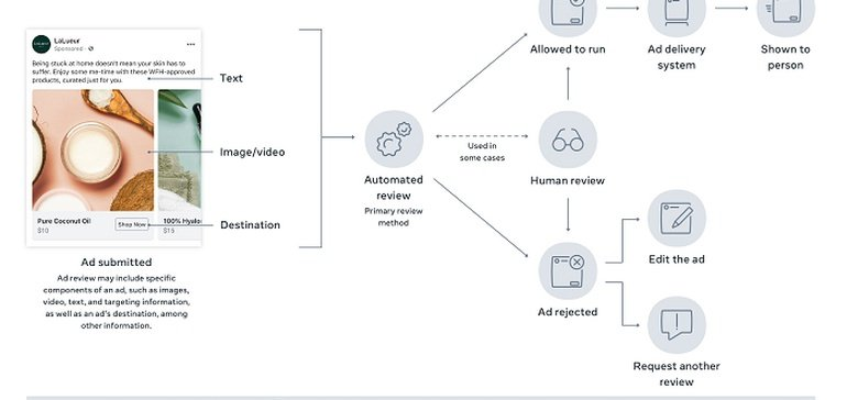 Facebook Outlines Its Ad Review Process To Provide More Transparency on Its System