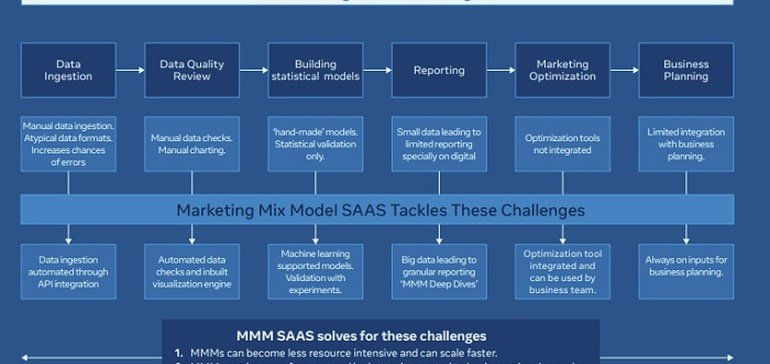 Facebook Shares New Overview of its Evolving Approach to Marketing Mix Modeling