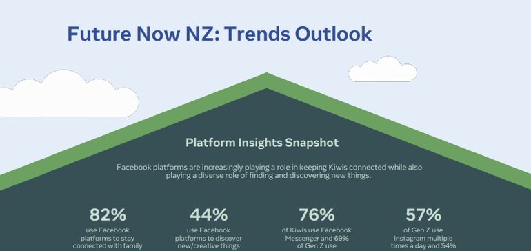 Facebook Shares New Research into Emerging Consumer Behaviors in New Zealand [Infographic]