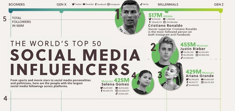 The World's Top 50 Social Media Influencers by Number of Followers [Infographic]