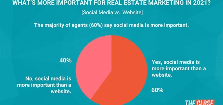 New Report Shows Real Estate Agents are Increasing Reliant on Social Media Marketing