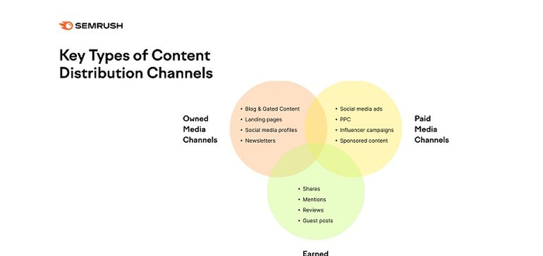 Key Types of Content Distribution Channels [Infographic]