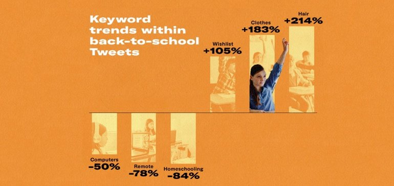 Twitter Shares Insights into Rising Topic Trends Heading into Fall [Infographic]
