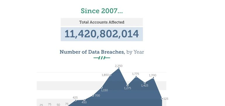 New Report Highlights the Growth of Data Hacks, and Key Concerns Among Web Users [Infographic]